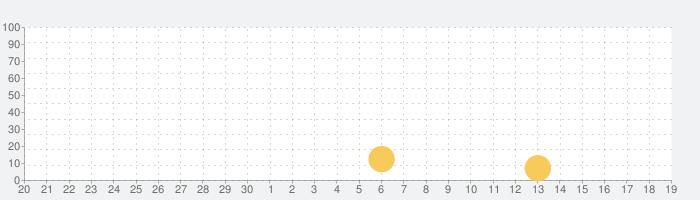 近鉄百貨店アプリの話題指数グラフ(10月19日(火))
