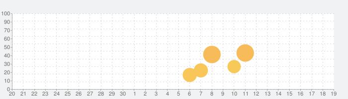 Chicken Policeの話題指数グラフ(10月19日(火))