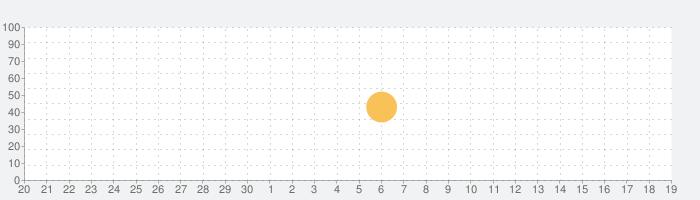 Miga Town Routine : My world  FreeGuideの話題指数グラフ(10月19日(火))