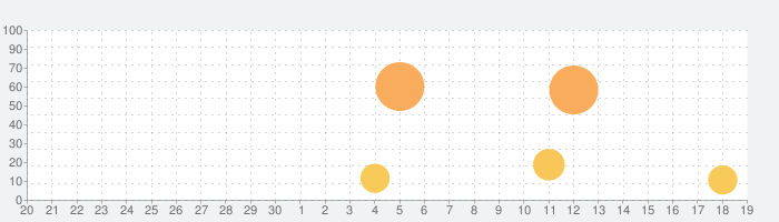 Microsoft Lens: PDF Scannerの話題指数グラフ(10月19日(火))