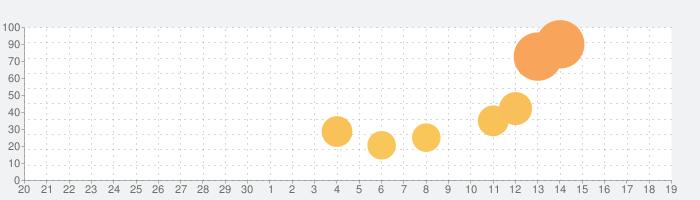 JLPT Hunter N1の話題指数グラフ(10月19日(火))