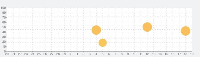 コウビルド英英辞典(第8版)の話題指数グラフ(10月19日(火))