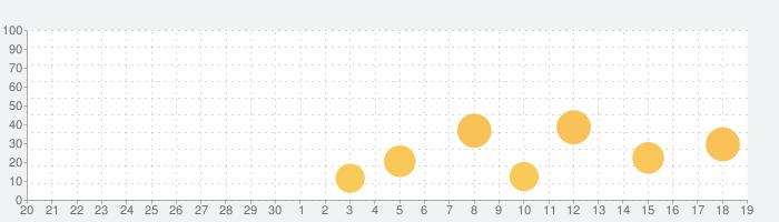 ロングマン現代英英辞典【5訂版】の話題指数グラフ(10月19日(火))