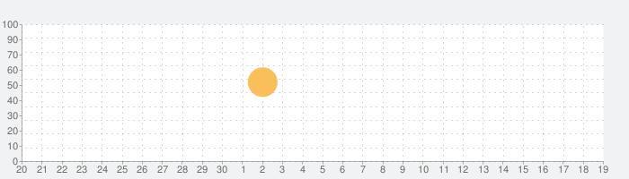 点滴量計算機 DripHeart for iPhoneの話題指数グラフ(10月19日(火))