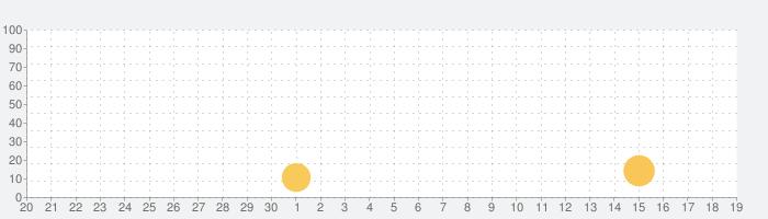 楽天ビューティ /美容室・美容院予約の話題指数グラフ(10月19日(火))