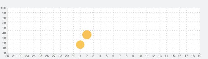 ルミネの話題指数グラフ(10月19日(火))