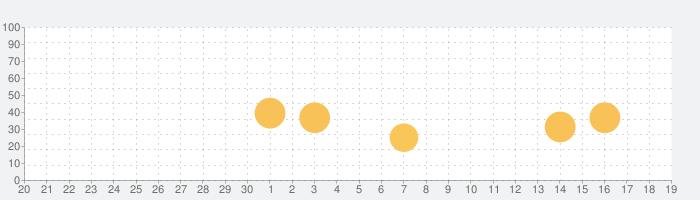 フライト情報の話題指数グラフ(10月19日(火))