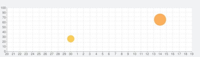 Dr. Pandaのスイミングプールの話題指数グラフ(10月19日(火))