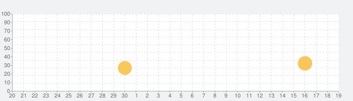 トッカ・トレイン(Toca Train)の話題指数グラフ(10月19日(火))