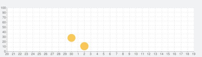 Dr. Panda病院の話題指数グラフ(10月19日(火))