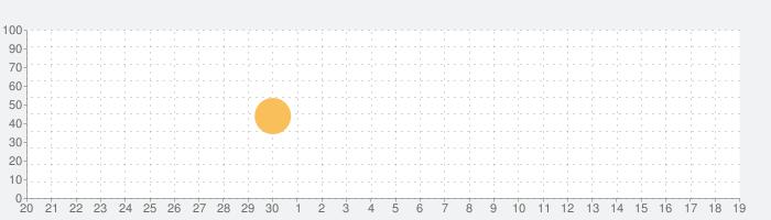 nemo ポルトガル語(ブラジル)の話題指数グラフ(10月19日(火))
