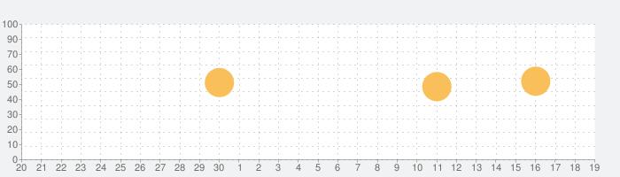 現場DEカメラPROの話題指数グラフ(10月19日(火))