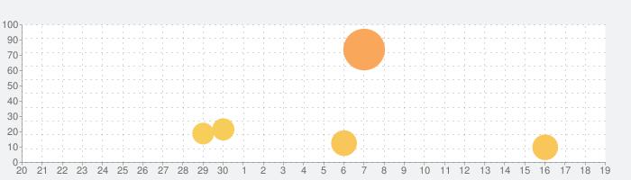 Dr. Pandaバスタイムの話題指数グラフ(10月19日(火))