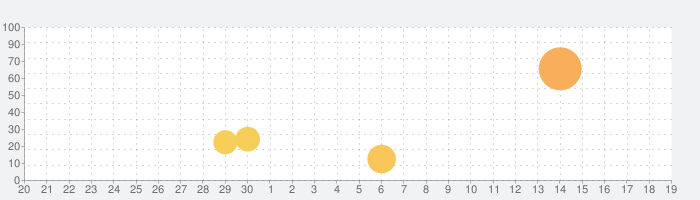 Dr. Panda消防士の話題指数グラフ(10月19日(火))