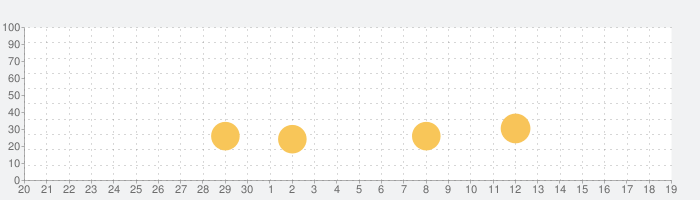 Qrafter ・ QR コードリーダの話題指数グラフ(10月19日(火))