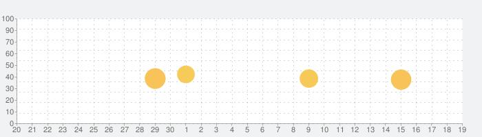 産経プラス - 産経新聞グループのニュースアプリの話題指数グラフ(10月19日(火))