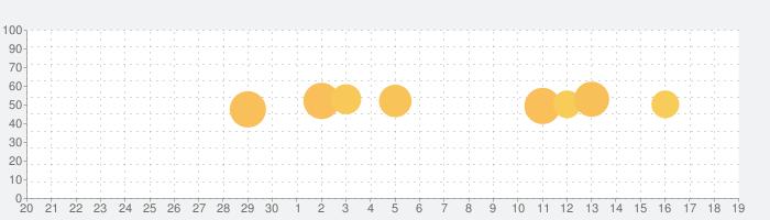 LogoVista電子辞典閲覧用統合ブラウザの話題指数グラフ(10月19日(火))