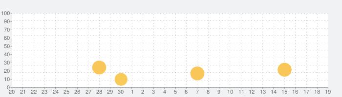 Mactrackerの話題指数グラフ(10月19日(火))