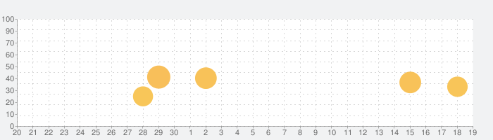Sankakuの話題指数グラフ(10月19日(火))