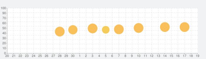 プログレッシブ ロシア語辞典の話題指数グラフ(10月19日(火))