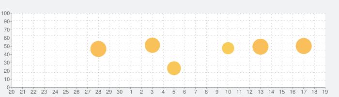 恋しての話題指数グラフ(10月19日(火))