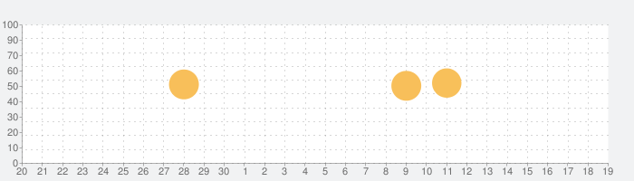 nemo 韓国語の話題指数グラフ(10月19日(火))