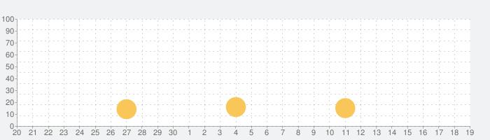 Tarot Numerology: Card Readingの話題指数グラフ(10月19日(火))