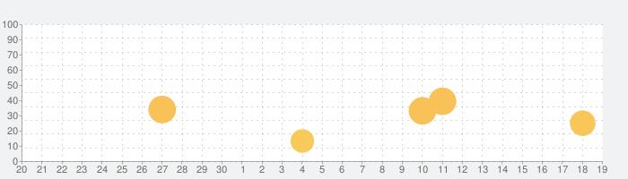 新TOEIC®テスト英単語ターゲット3000の話題指数グラフ(10月19日(火))