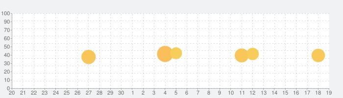 ファミマネットワークプリントの話題指数グラフ(10月19日(火))