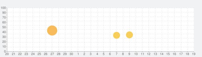 D-MEN ザ  ディフェンダーの話題指数グラフ(5月19日(水))