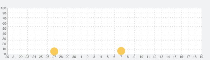 微乐家乡麻将-全国麻将合集の話題指数グラフ(10月19日(火))