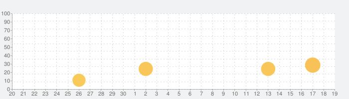 数字で塗り絵 - 人気すうじでぬりの話題指数グラフ(10月19日(火))
