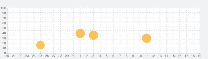 キクタン英会話<基礎編>【添削+発音練習機能つき】(アルク)の話題指数グラフ(10月19日(火))