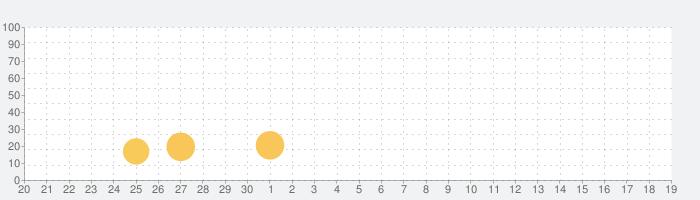Scotland Yardの話題指数グラフ(5月19日(水))