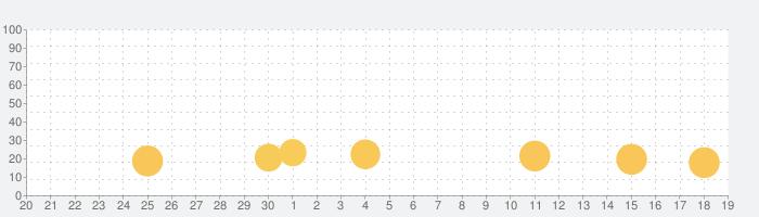 押忍!番長3【大都吉宗CITYパチスロ】の話題指数グラフ(10月19日(火))