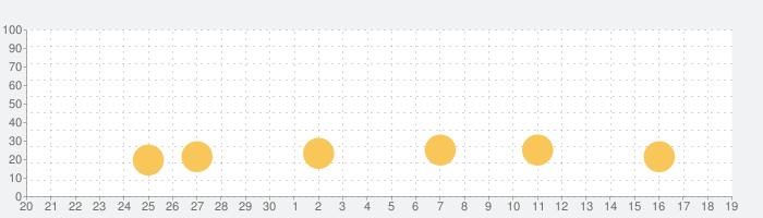 みんなのジャグラーの話題指数グラフ(10月19日(火))