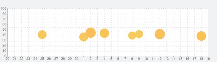 MRTアプリの話題指数グラフ(10月19日(火))