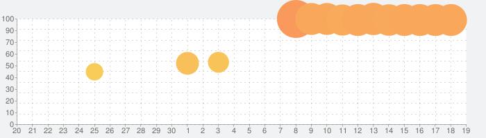 生理学と病理学の話題指数グラフ(10月19日(火))