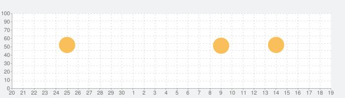 断面図ウォーカー脳MRIの話題指数グラフ(10月19日(火))