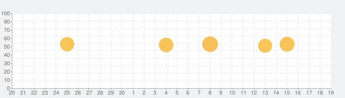 MarineTraffic - Ship Trackingの話題指数グラフ(10月19日(火))