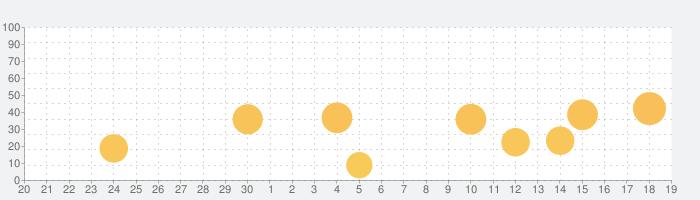 究極の英単語 【All-in-One版】 (アルク)の話題指数グラフ(10月19日(火))