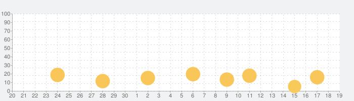 脱出ゲーム スケートの話題指数グラフ(10月19日(火))