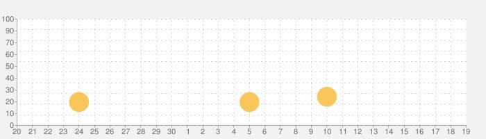 [初代]CR戦国乙女の話題指数グラフ(10月19日(火))