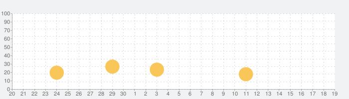 [初代]CR戦国乙女 甘デジの話題指数グラフ(10月19日(火))
