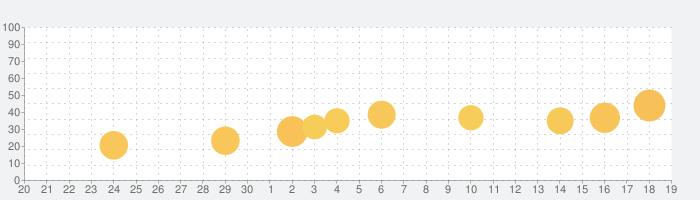 全問解説付 第2種電気工事士 筆記 一問一答問題集の話題指数グラフ(10月19日(火))