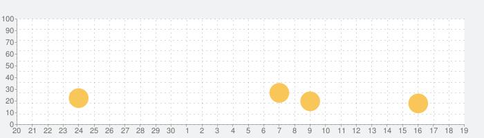 my daizの話題指数グラフ(10月19日(火))