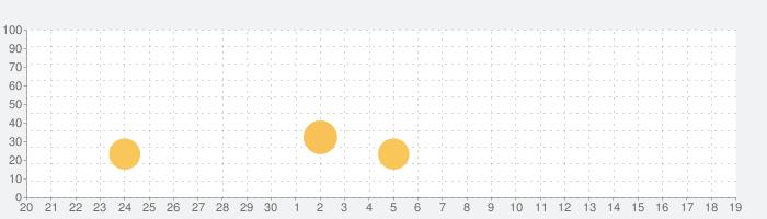 Collage Maker ◇の話題指数グラフ(10月19日(火))