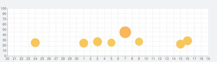 パチスロ 新鬼武者の話題指数グラフ(10月19日(火))