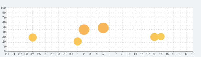 俺の校長3D -貧血続出!無料の朝礼長話しゲーム- Supported by UUUMの話題指数グラフ(5月19日(水))