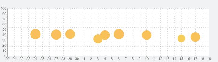 ThinkSpace -すごいアイデア帳の話題指数グラフ(10月19日(火))